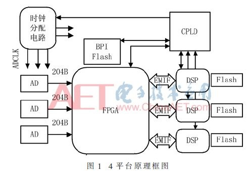 Xilinx公司推出Kintex ultrascale系列FPGA处理单元