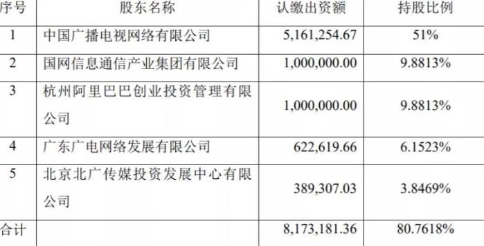 广电网络携同陕西网络推进各省的有线电视网络改造升...
