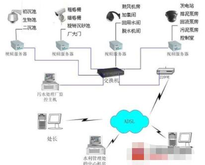 污水处理厂视频监控系统的应用设计与实现
