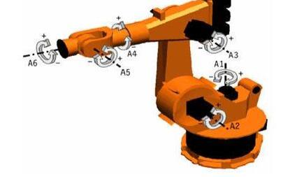 工业机器人内部组成和应用市场