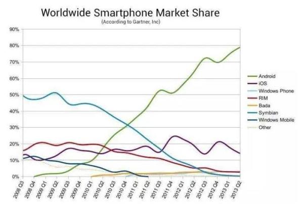 華為遭遇Android斷供,全球最大的手機操作系統將從開源走向閉源