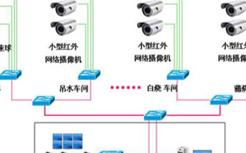 视频监控系统技术在食品加工厂中的应用