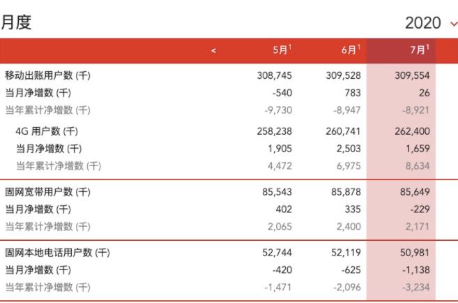 中国联通4G用户本年累计净增863.4万户,总累...