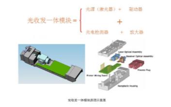 光模块应用于FTTB/N场景,可将光电信号进行互...