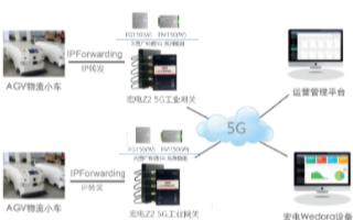 廣和通FM150 5G模組助客戶加速商用落地