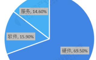私有云發展硬件占據主導地位,系統平臺規模占比超30%