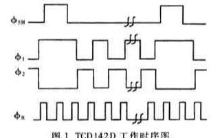 基于TCD142D线阵CCD和时序发生器实现CC...