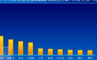國內SSD價格已下跌到最低水位,NAND閃存價格后續有較大上漲空間