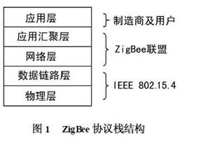 通过ZigBee技术来实现智能家居控制器的设计方案