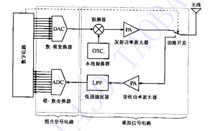 射频电路设计理论与应用的PDF电子书免费下载