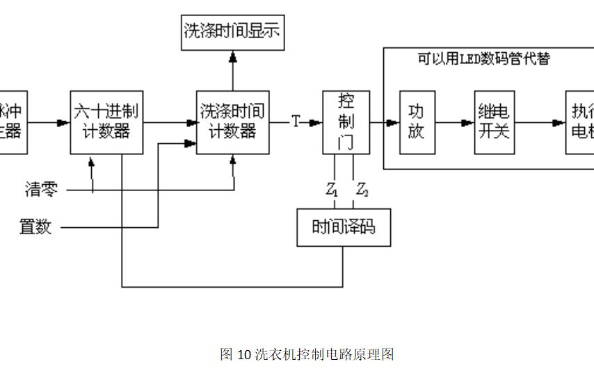 洗衣機控制電路設計的詳細資料說明