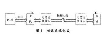 基于一體化系統集成芯片實現專用電纜自動測量系統的設計