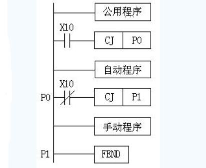 plc程序設計思路及步驟