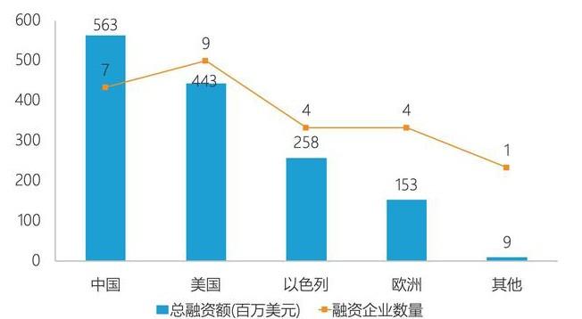 以色列2020年上半年的芯片出口量比中國同比增長了 10%