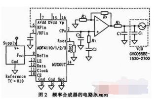 如何進行射頻鎖相頻率合成器的設計與仿真