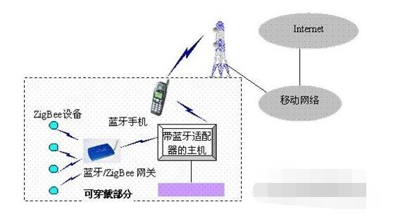 基于2个蓝牙和ZigBee的可穿戴网络架构分析