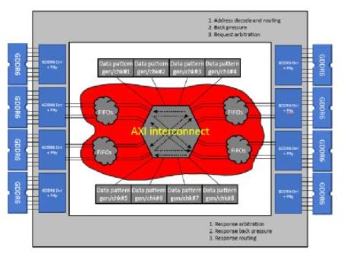 在FPGA設計中如何充分利用NoC資源去支撐創新...