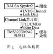 基于Camera Link和TMS320DM642實現采集接口的應用設計