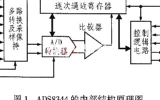 16位逐次逼近型ADC ADS8344的性能特点...