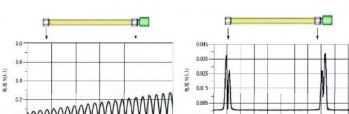 矢量網絡分析儀測到的 S 參變換成時域時的測試結果