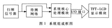 基于51內核和FPGA器件實現便攜式幅頻特性測試儀的應用方案