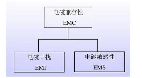 EMC滤波器有哪些类型