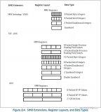 Intel推出了一系列的技术和指令集