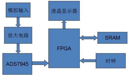 如何使用FPGA實現ADC采集系統的設計