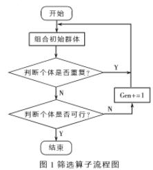 基于模擬退火遺傳算法解決MC-CDMA系統NP完備問題
