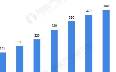 中国无人机市场增长迅速,预计2025年全球无人机...
