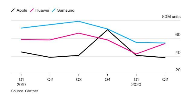為什么蘋果對歐洲半導體行業的影響比華為更大?