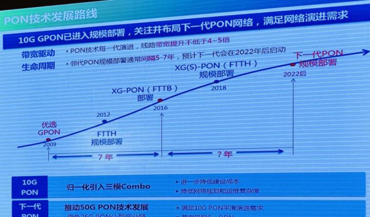 王磊:中國移動布局下一代PON網絡,預計2022年后啟動
