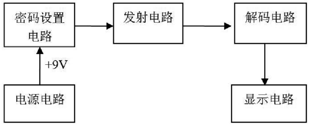 基於數字電路的密碼鎖設計方案