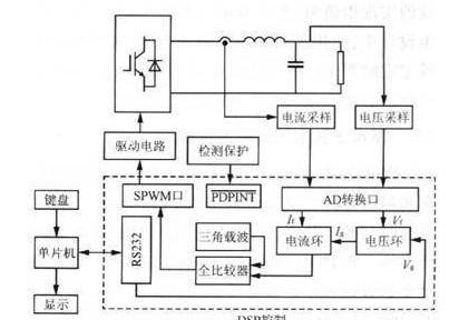 基于基準正弦電壓信號的生成