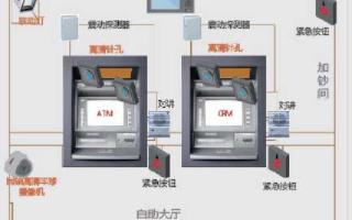 自助银行和ATM的安防系统应用方案分析