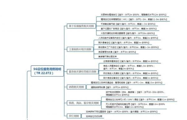 3GPP為 5G 定位擴展到更多應用場景和領域構...