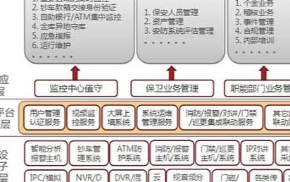 DCCS新一代i3金融联网监控系统的应用方案