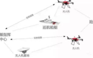 無人機在使長江海事監管系統中的應用分析