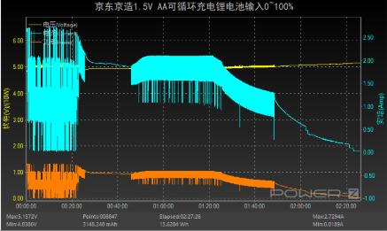 评测京东AA可循环充电锂电池:支持1000次以上循环放电
