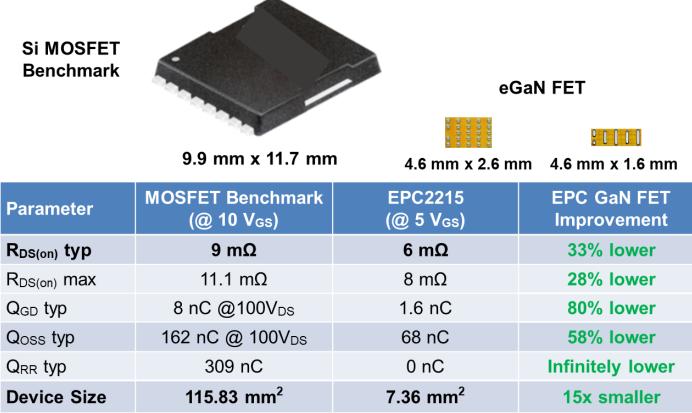宜普電源轉換公司推出兩款新一代200 V 氮化鎵場效應晶體管