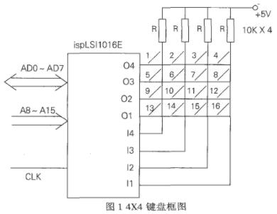 基于復雜可編程邏輯器件實現鍵盤接口電路的設計