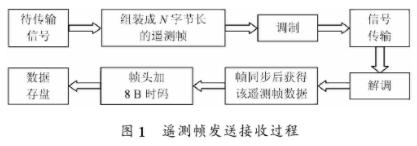 在VC 6.O平台上实现遥测截取方式的设计