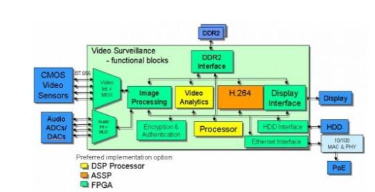 基于FPGA 構建一個提供瞬時啟動功能的單芯片解...