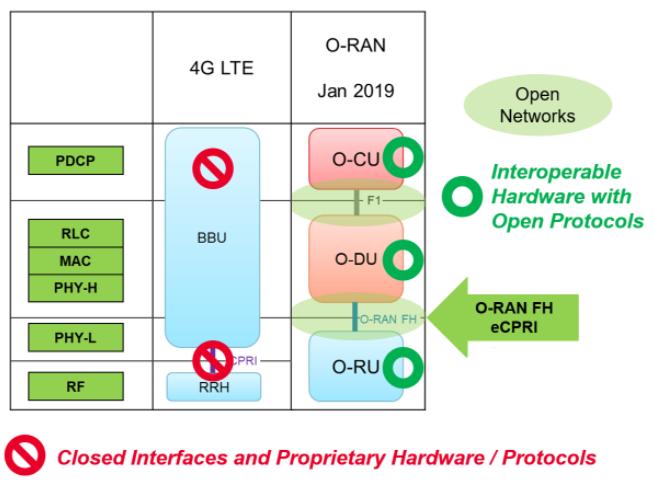 探讨5G实现Open RAN架构的优势、原理、结...