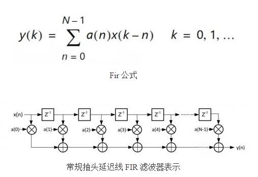 系數源(Coefficient Source)支持哪五種濾波器類型?
