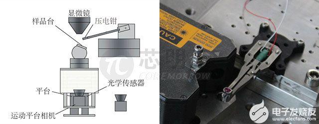 微納操作系統中微動壓電鉗的特點以及技術參數