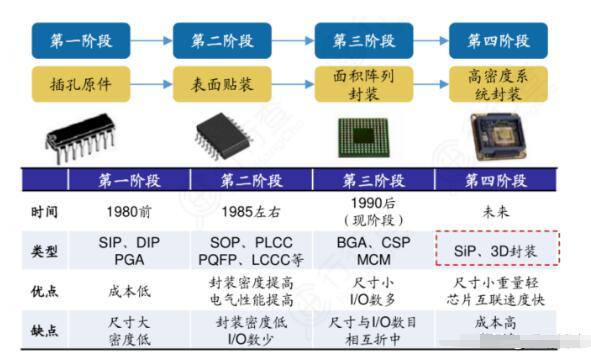 芯片封測是中國半導體最成熟的子行業