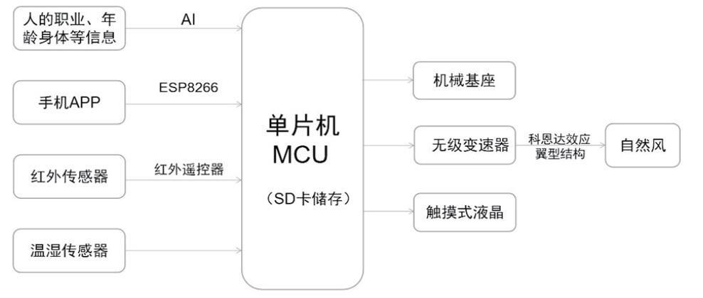 以STM32為核心的人工智能風扇