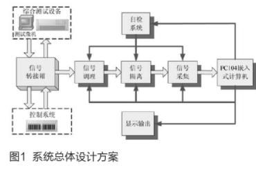 基于PC104总线和数据采集板实现综合测试设备故...