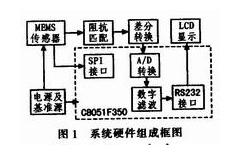 采用MEMS倾角传感器实现倾角测量系统的软硬件设...